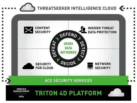 forcepoint-integrated4d