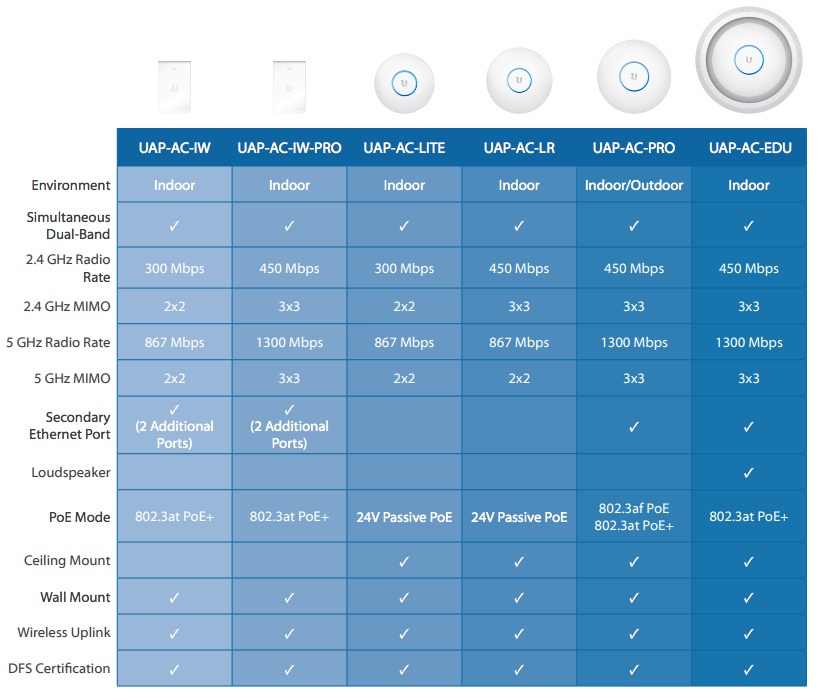 unifi-ac-compare