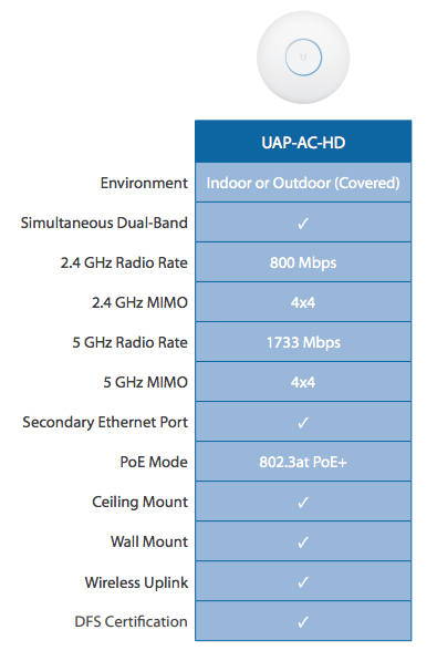 unifi-uap-ac-hd