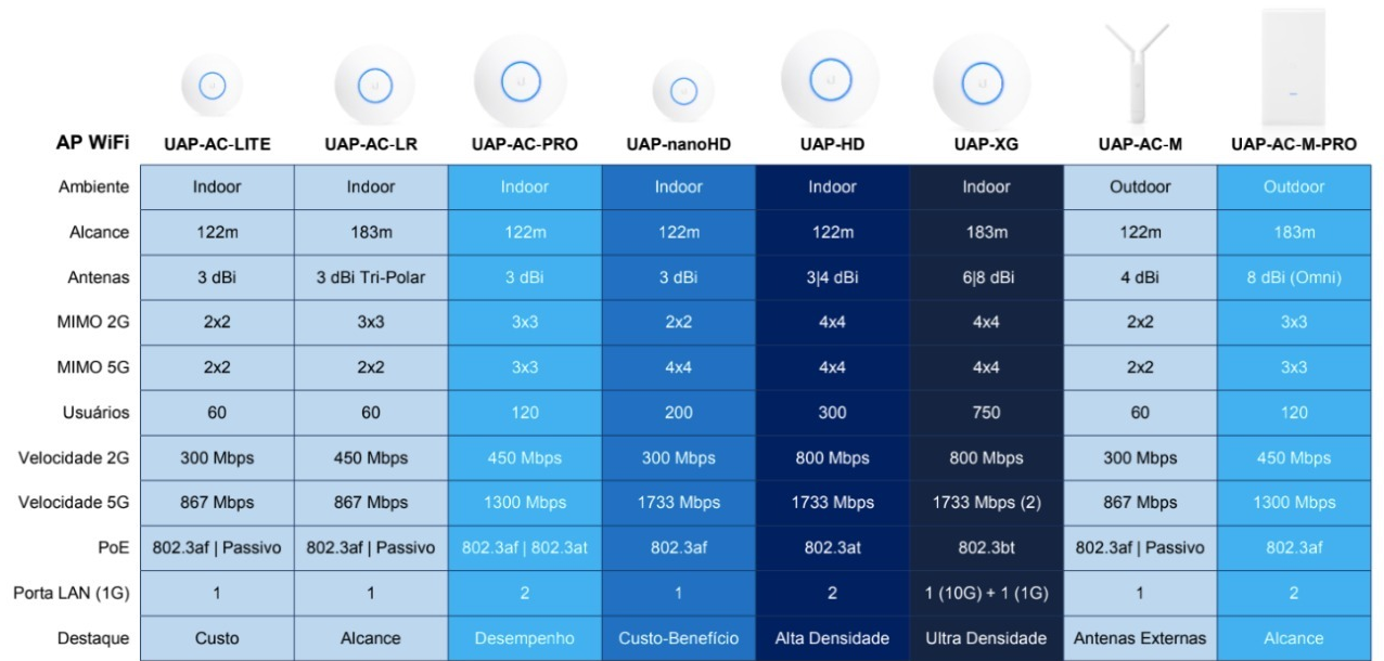 access-points-unifi