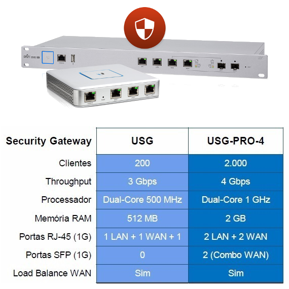 security-gateway-unifi