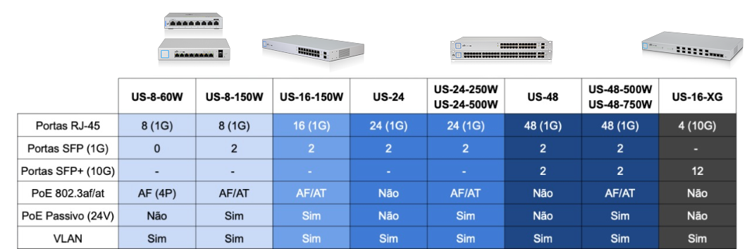 switches-gerenciaveis-unifi